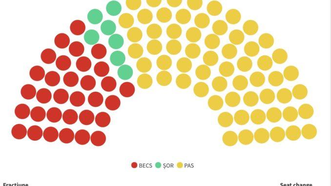 Zetelverdeling in het nieuwe Moldavische parlement